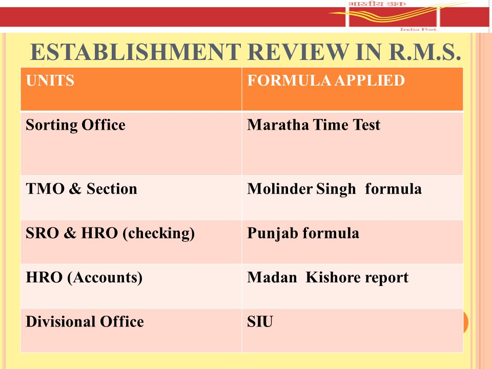 ESTABLISHMENT REVIEW IN R.M.S.