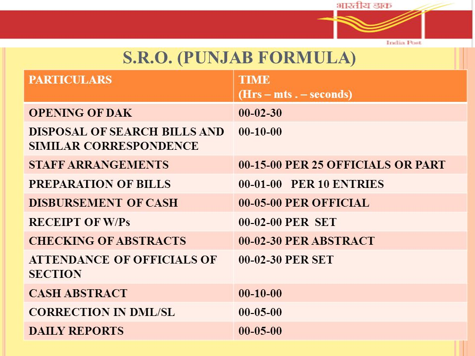 S.R.O. (PUNJAB FORMULA) PARTICULARS TIME (Hrs – mts . – seconds)