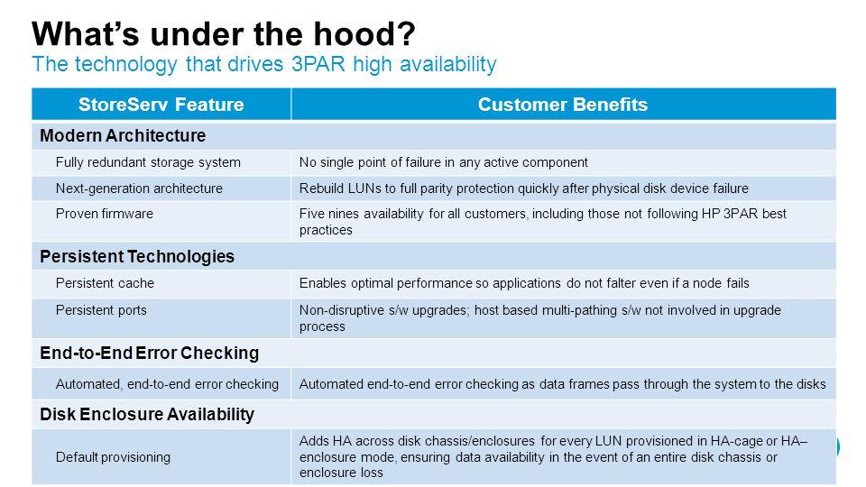 The technology that drives 3PAR high availability
