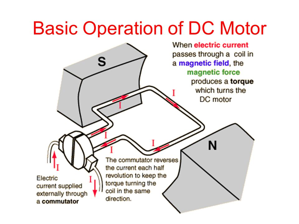 Basic Operation of DC Motor
