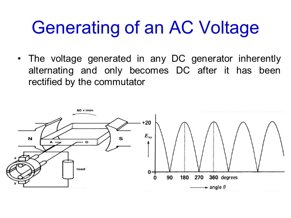 Generating of an AC Voltage