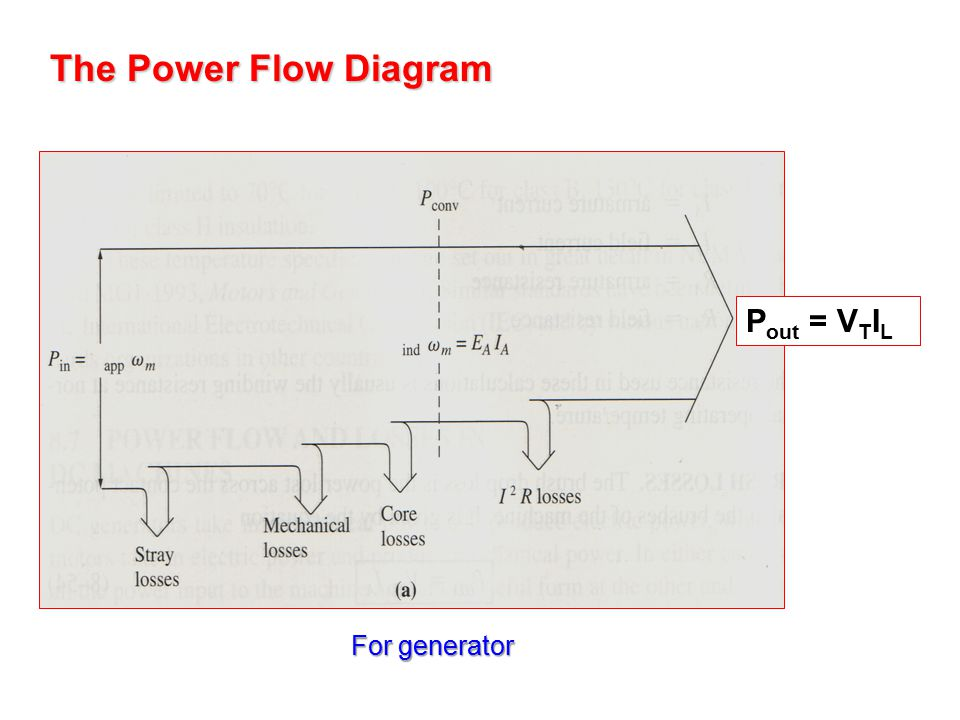 The Power Flow Diagram Pout = VTIL For generator