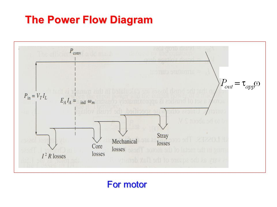 The Power Flow Diagram For motor
