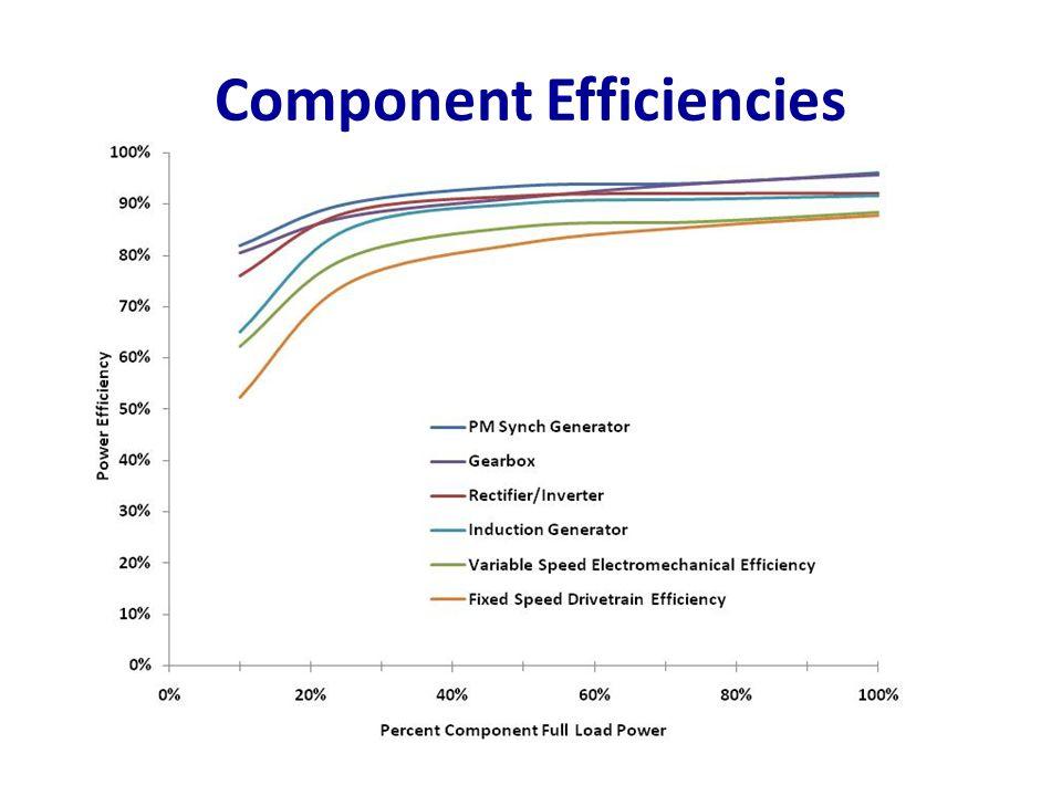Component Efficiencies