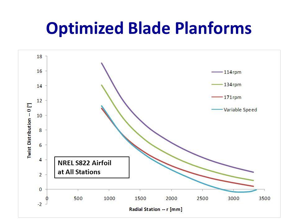 Optimized Blade Planforms