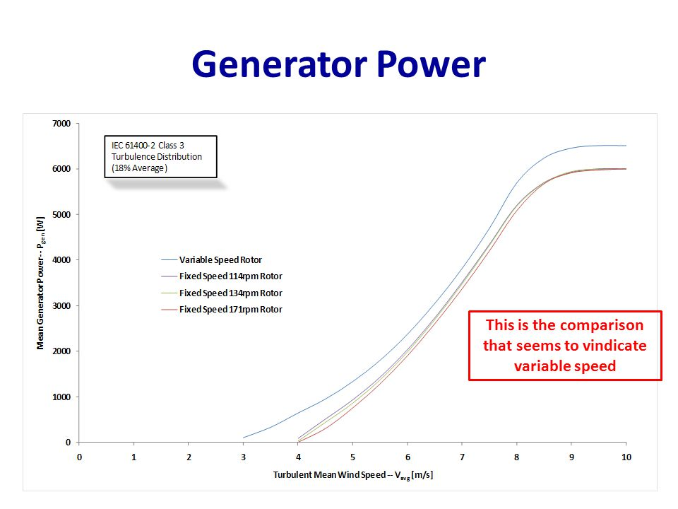 This is the comparison that seems to vindicate variable speed