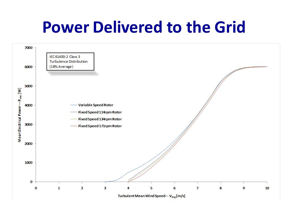 Power Delivered to the Grid