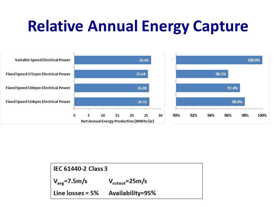 Relative Annual Energy Capture