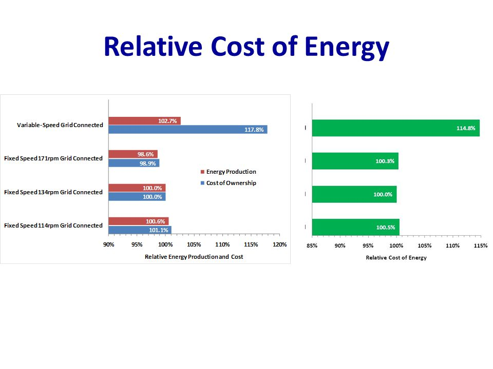 Relative Cost of Energy