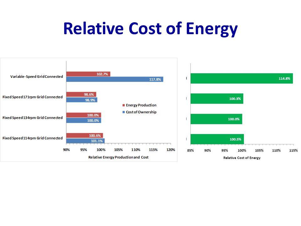 Relative Cost of Energy