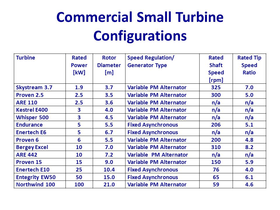 Commercial Small Turbine Configurations