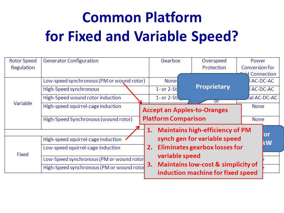 Common Platform for Fixed and Variable Speed