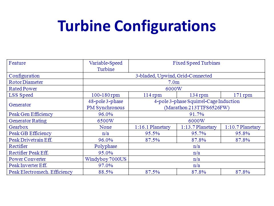 Turbine Configurations
