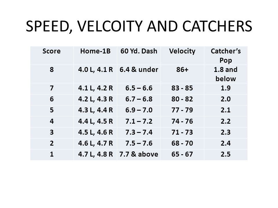 SPEED, VELCOITY AND CATCHERS
