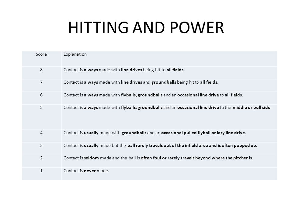 HITTING AND POWER Score Explanation 8
