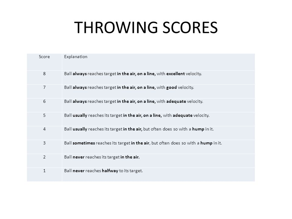 THROWING SCORES Score Explanation 8