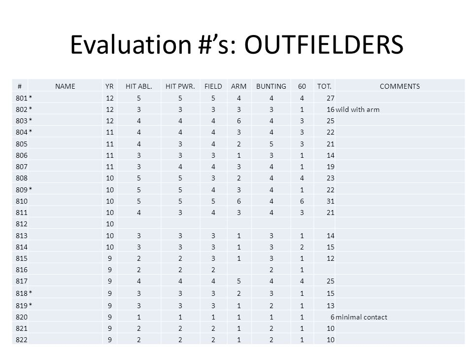 Evaluation #'s: OUTFIELDERS