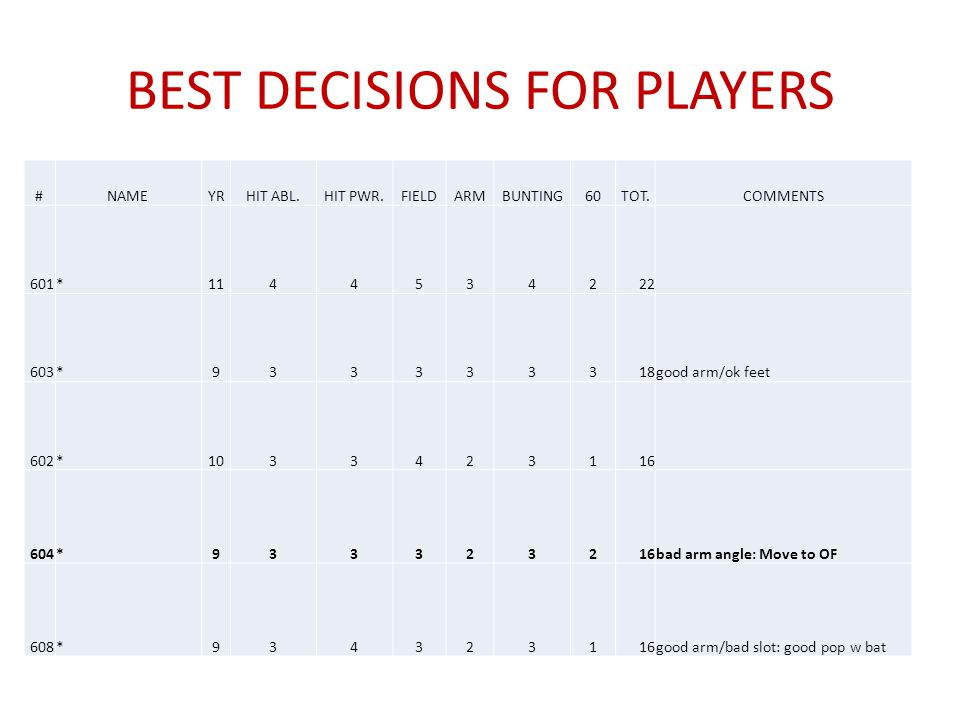 BEST DECISIONS FOR PLAYERS