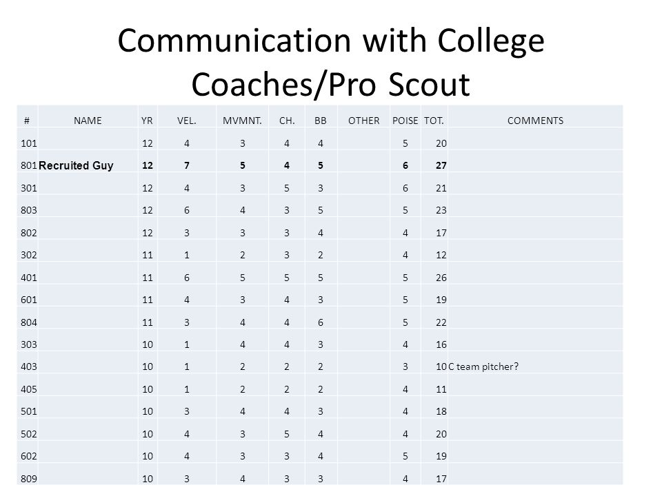 Communication with College Coaches/Pro Scout