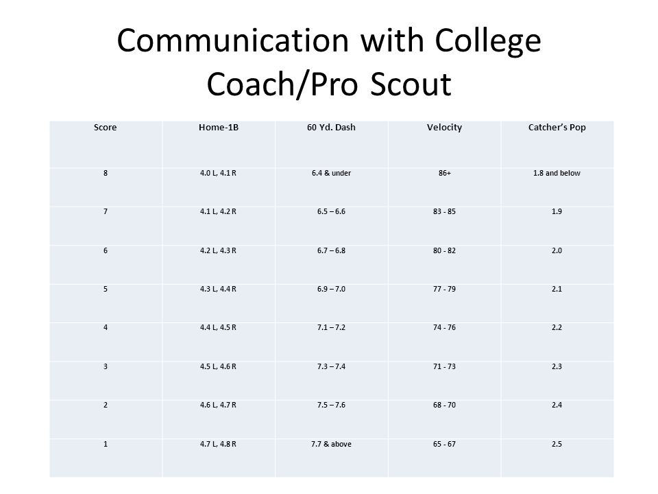 Communication with College Coach/Pro Scout