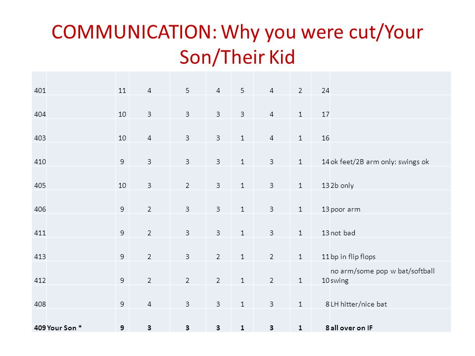 COMMUNICATION: Why you were cut/Your Son/Their Kid