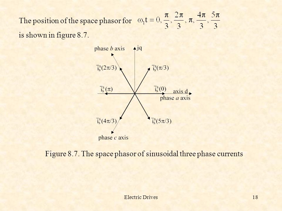 The position of the space phasor for is shown in figure 8.7.