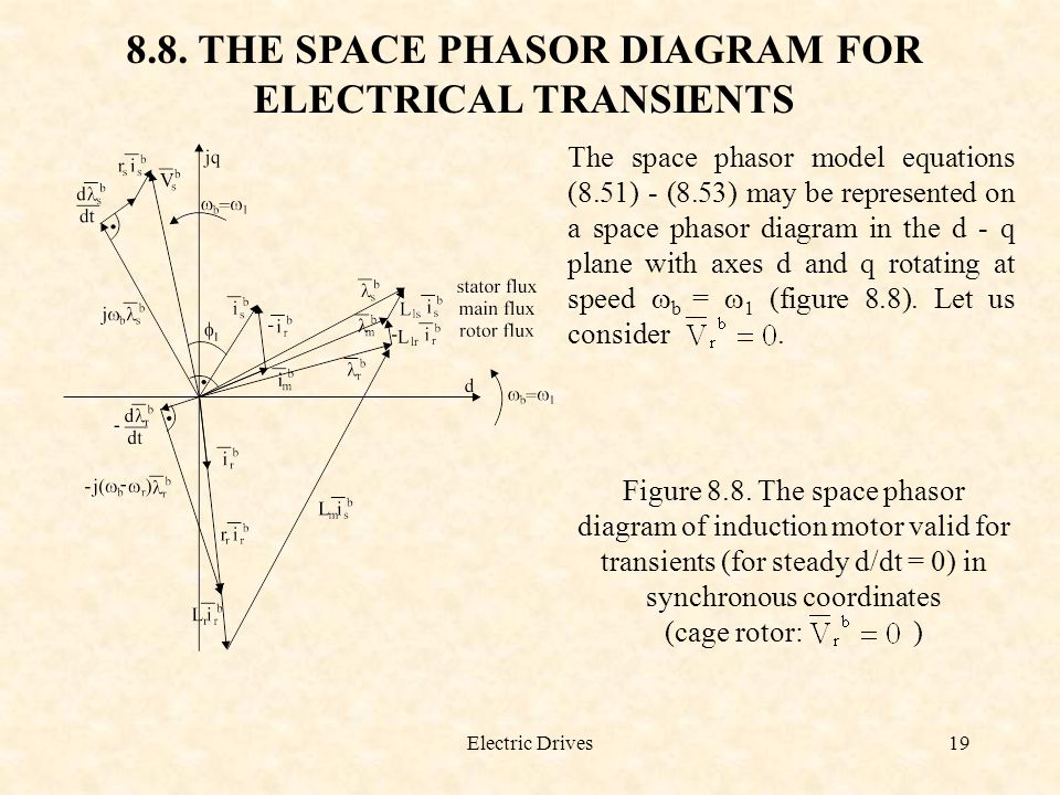 8.8. THE SPACE PHASOR DIAGRAM FOR ELECTRICAL TRANSIENTS