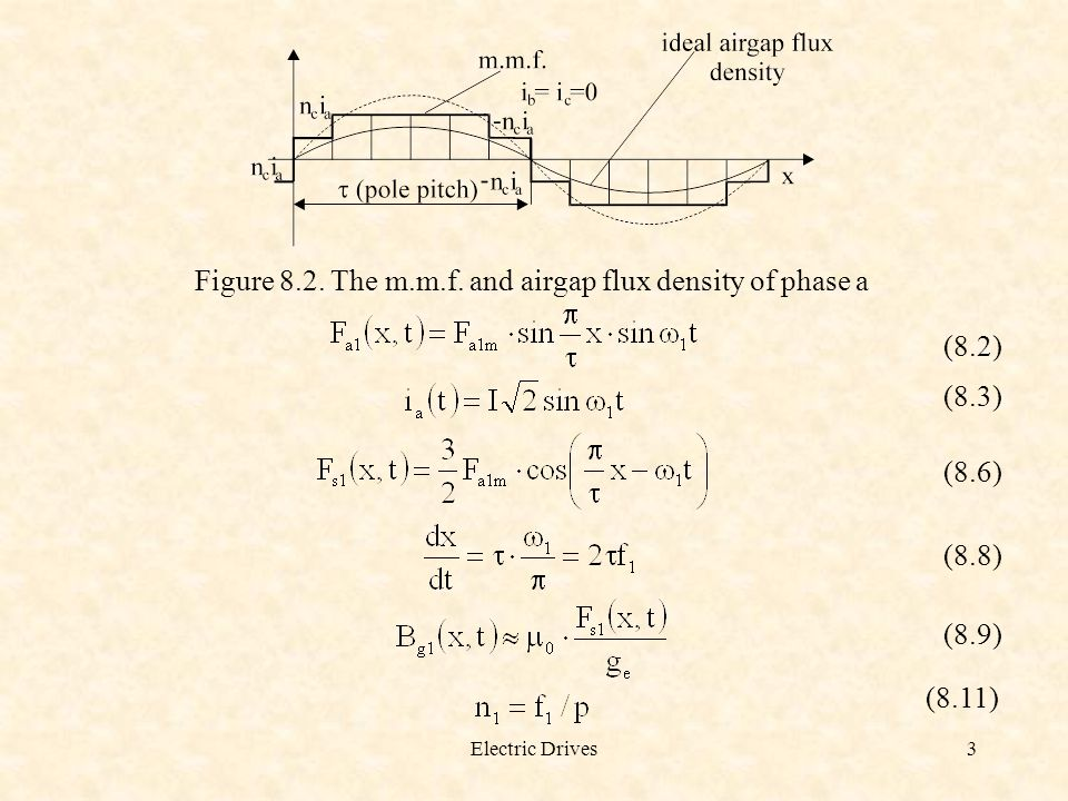 Figure 8.2. The m.m.f. and airgap flux density of phase a