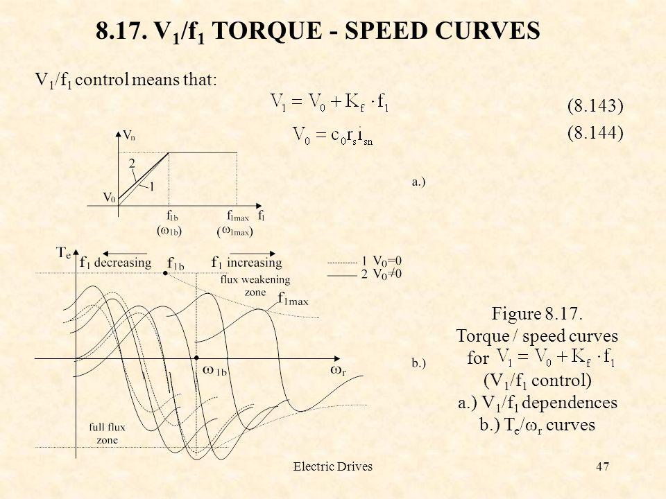 8.17. V1/f1 TORQUE - SPEED CURVES