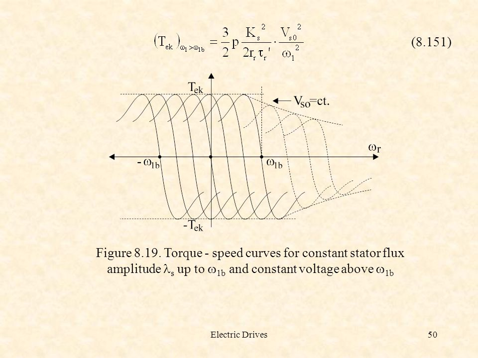 (8.151) Figure 8.19. Torque - speed curves for constant stator flux amplitude ls up to w1b and constant voltage above w1b.