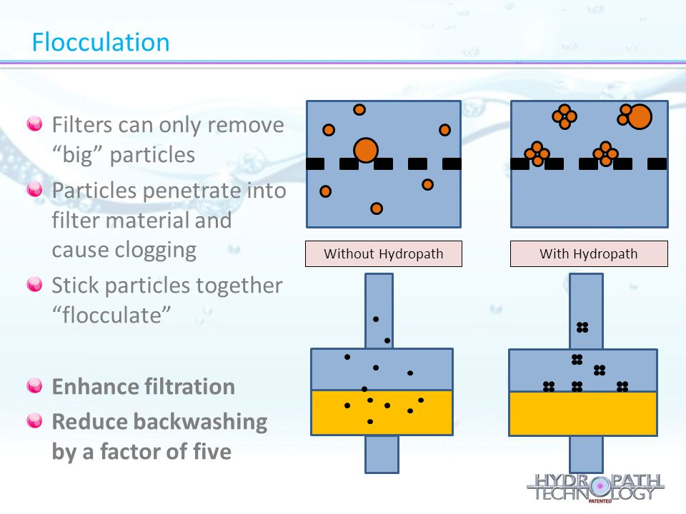 Flocculation Filters can only remove big particles