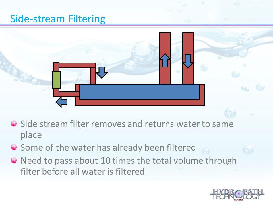 Side-stream Filtering
