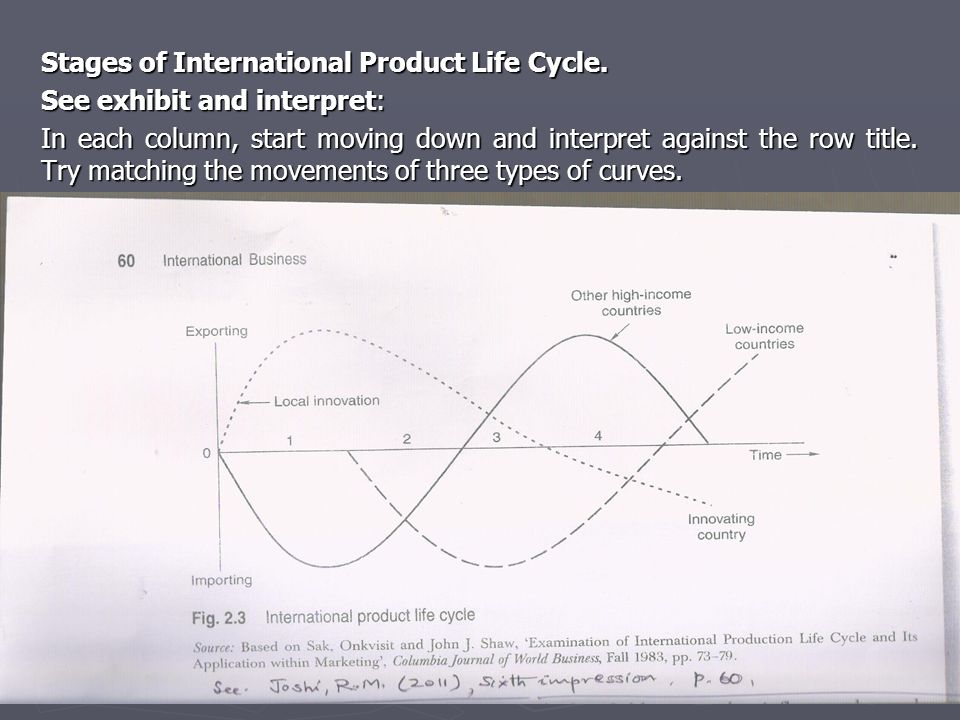 Stages of International Product Life Cycle.