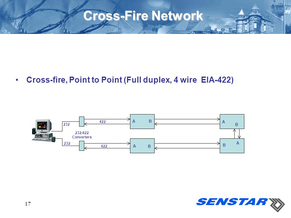 Cross-Fire Network Cross-fire, Point to Point (Full duplex, 4 wire EIA-422) 422. A. B. A. 232.