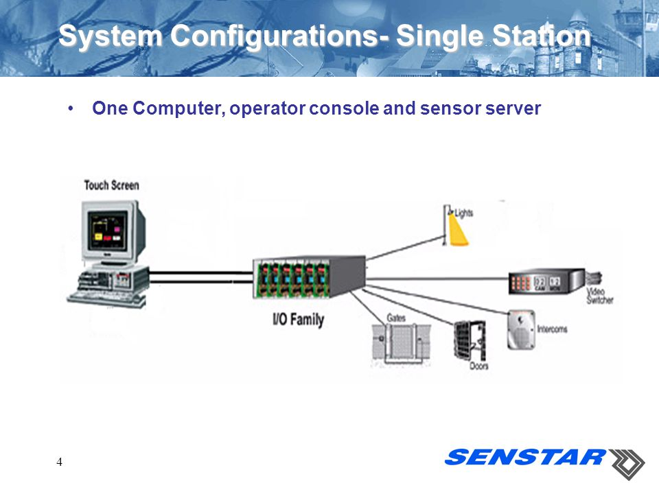 System Configurations- Single Station