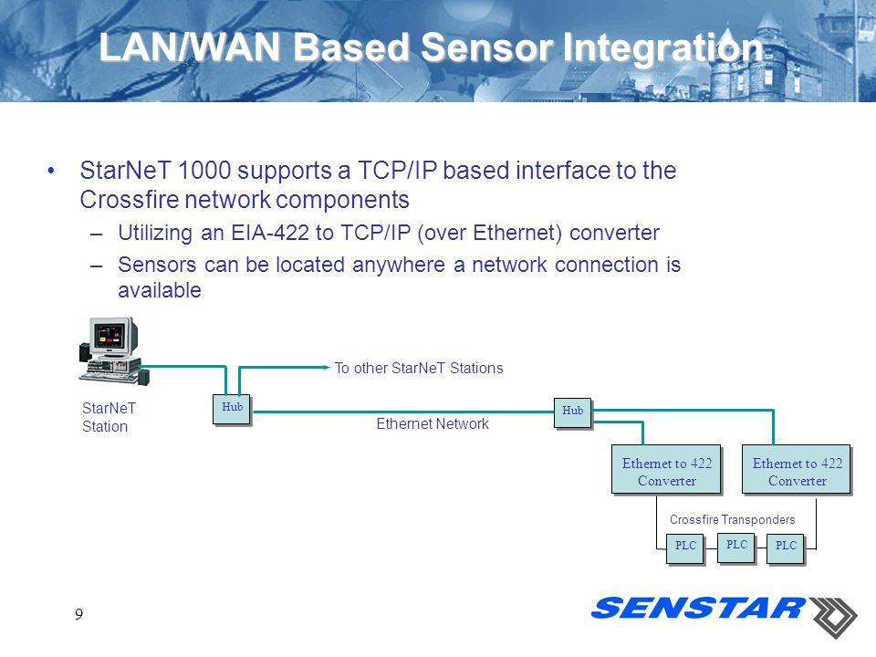 LAN/WAN Based Sensor Integration