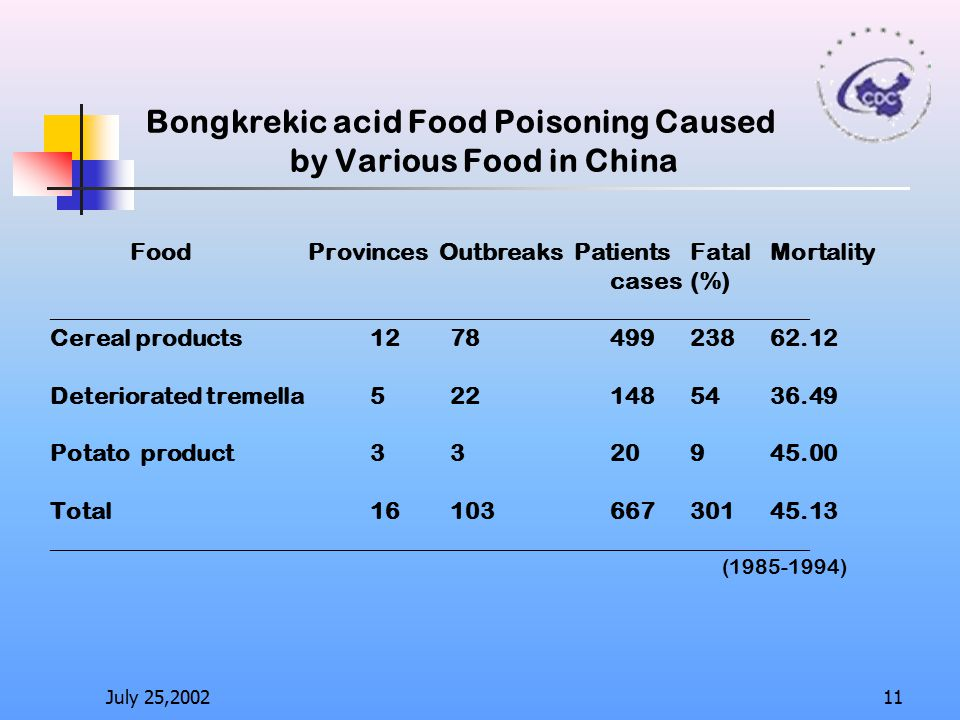 Bongkrekic acid Food Poisoning Caused. by Various Food in China. Food