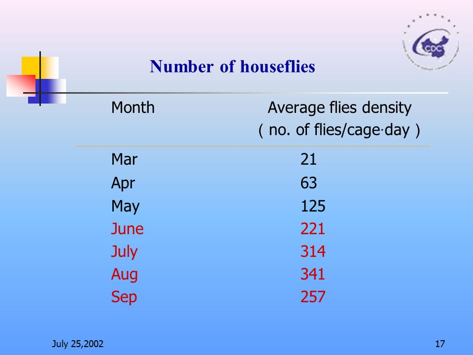Mar 21 Number of houseflies Month Average flies density