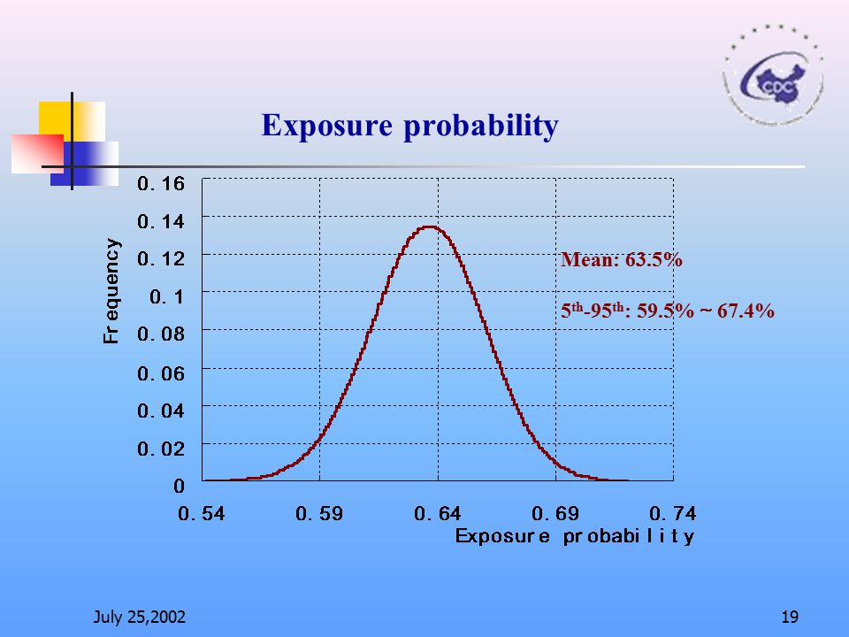 Exposure probability Mean: 63.5% 5th-95th: 59.5%~67.4% July 25,2002