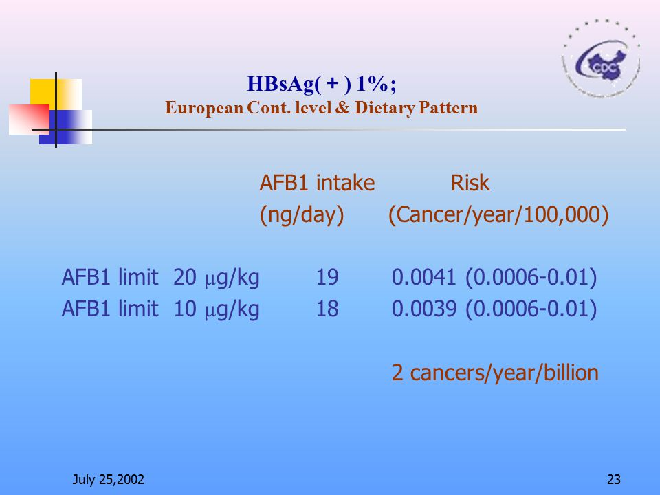 HBsAg(+) 1%; European Cont. level & Dietary Pattern