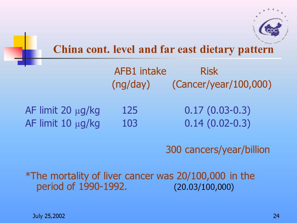 China cont. level and far east dietary pattern