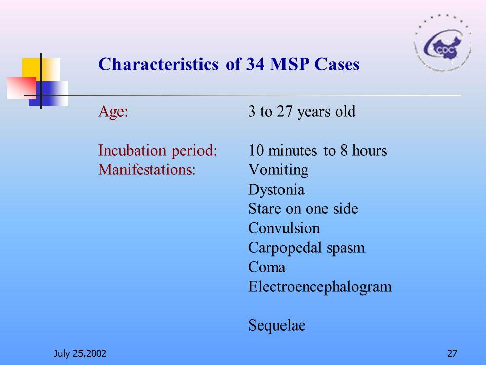 Characteristics of 34 MSP Cases Age: