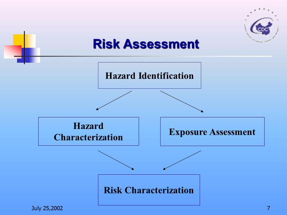 Hazard Characterization Risk Characterization
