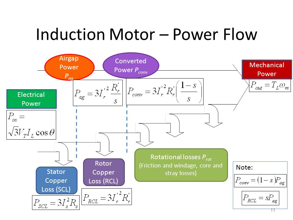 Induction Motor – Power Flow