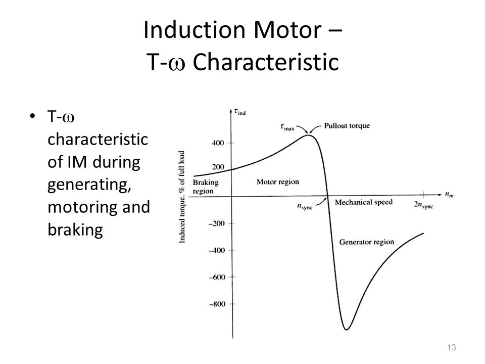 Induction Motor – T- Characteristic