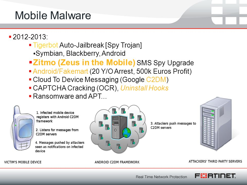 Mobile Malware Zitmo (Zeus in the Mobile) SMS Spy Upgrade 2012-2013: