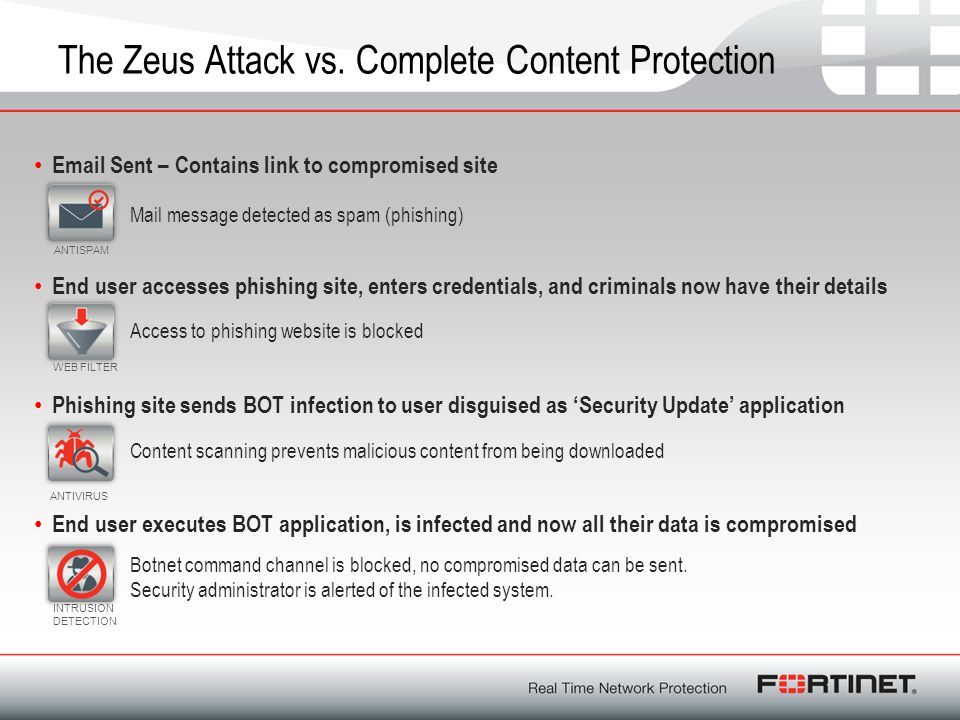 The Zeus Attack vs. Complete Content Protection