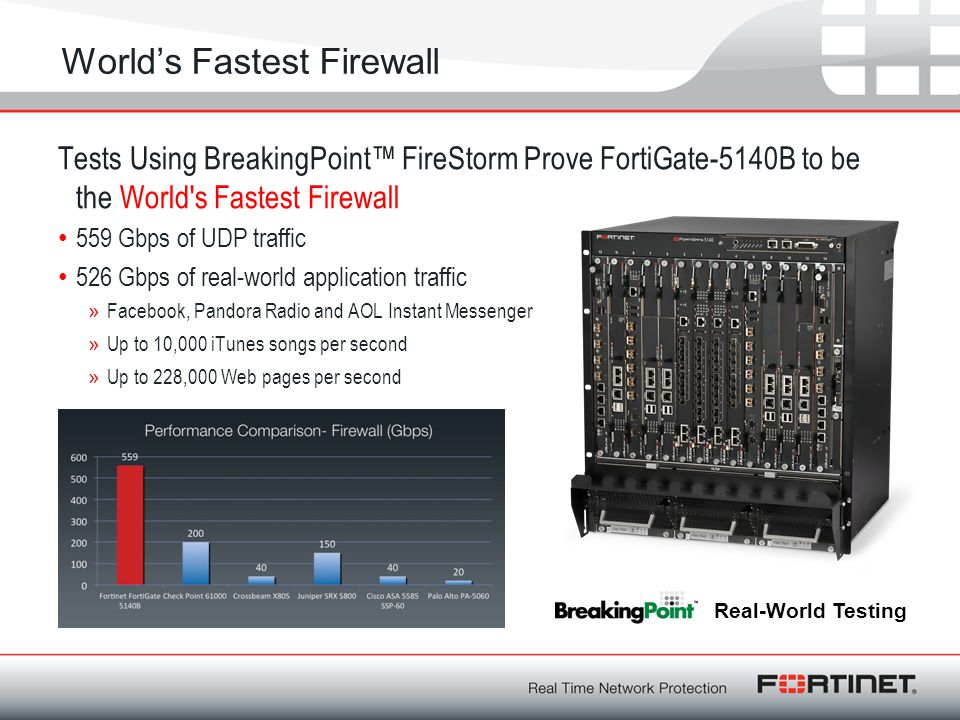 World's Fastest Firewall