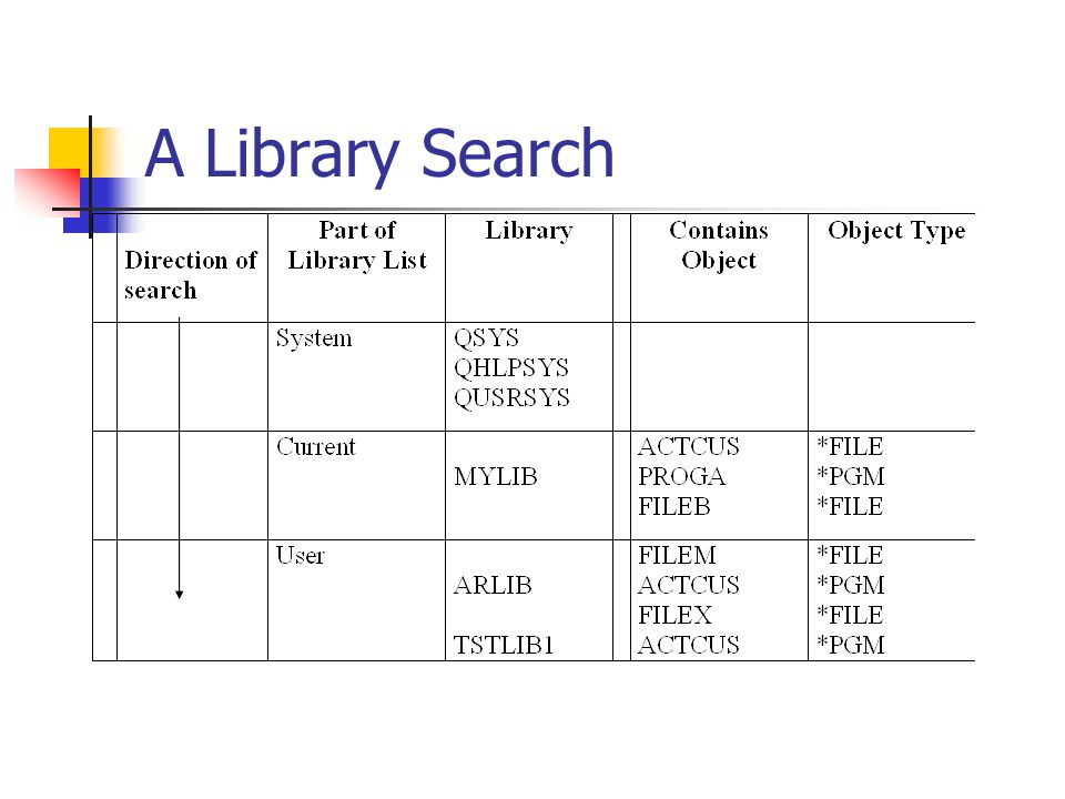 A Library Search
