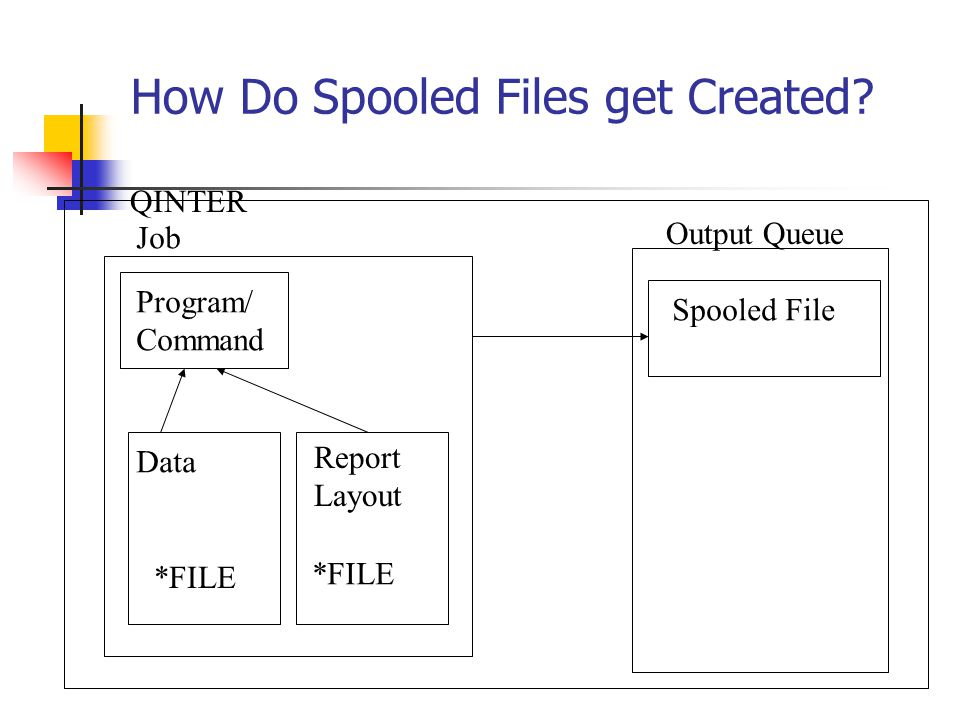 How Do Spooled Files get Created